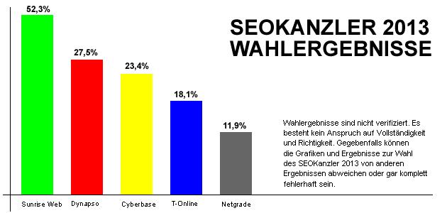 SEOKanzler 2013 Ergebnisse