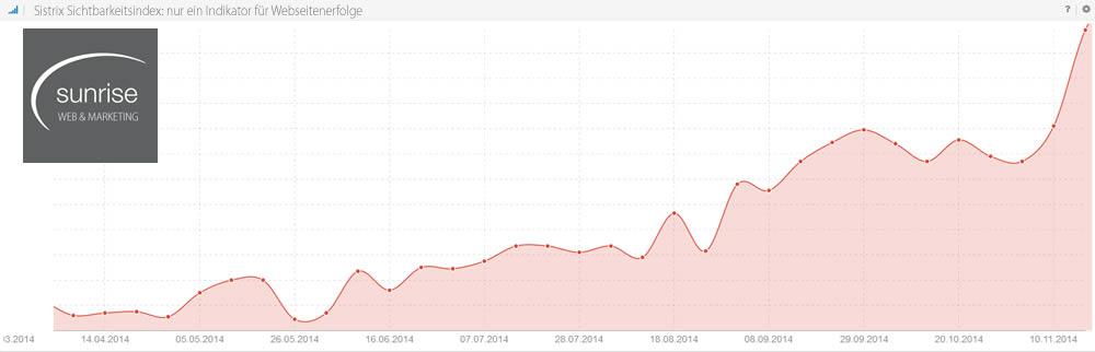 Sistrix Sichtbarkeitsindex als Indikator für den Erfolg der Webseitenoptimierung